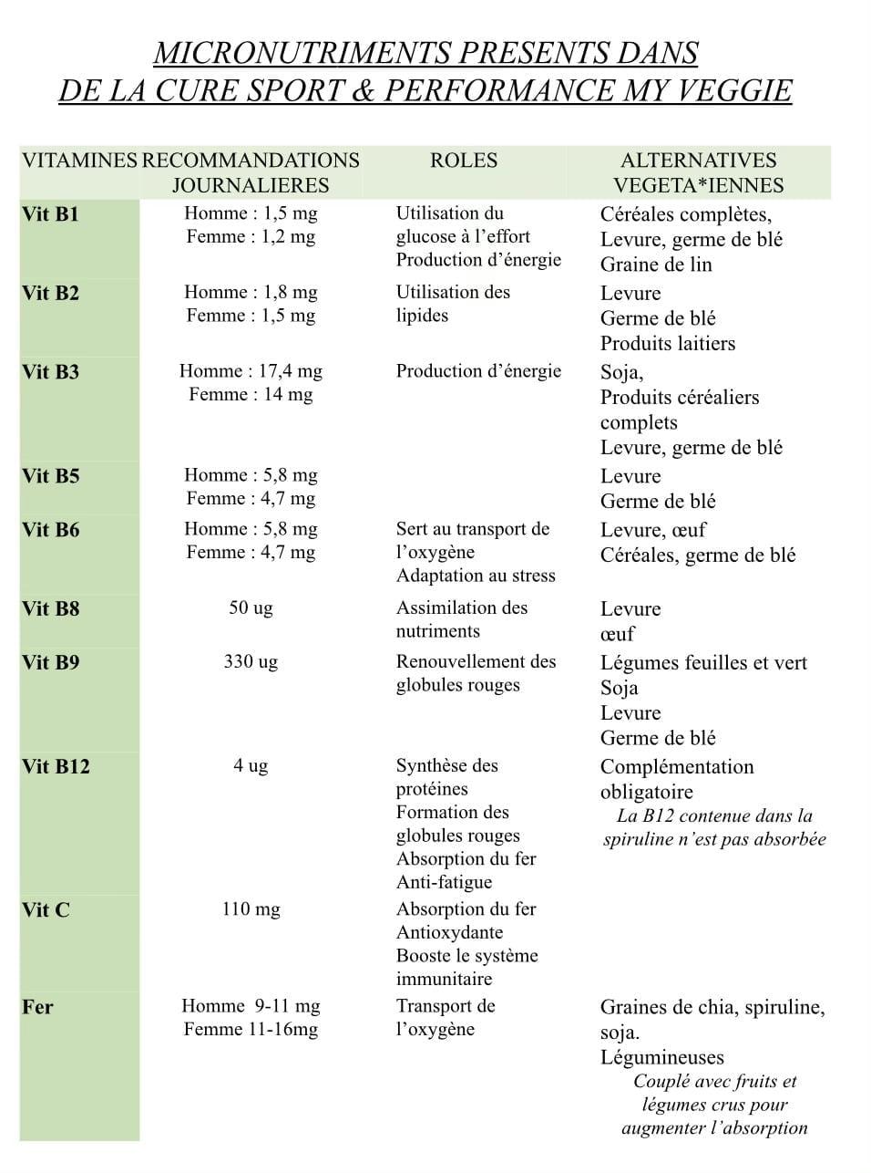 Tableau des vitamines